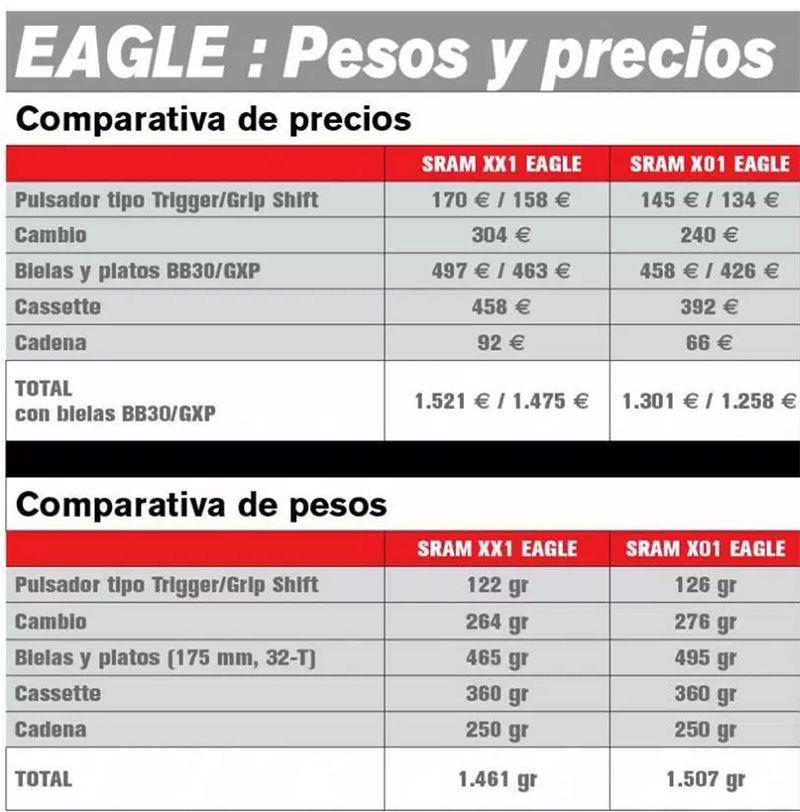 tabla de pesos de componentes sram